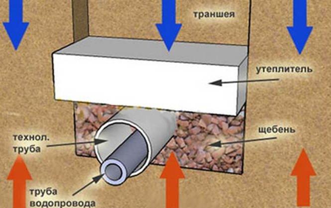 Для подвода воды к домовладению необходимо учитывать глубину промерзания грунта