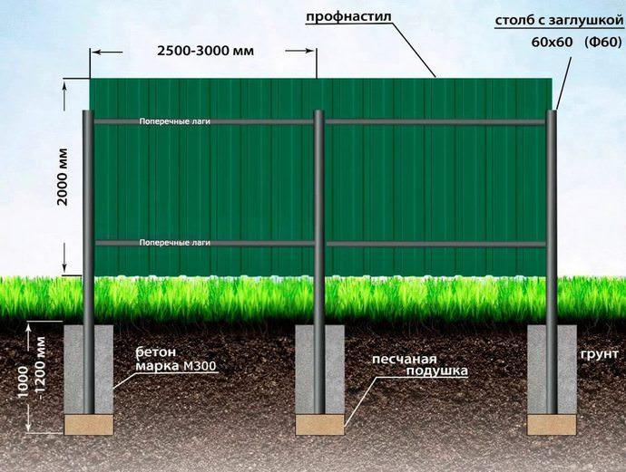 Вариант монтажа с бетонированием является наиболее надёжным и удачным