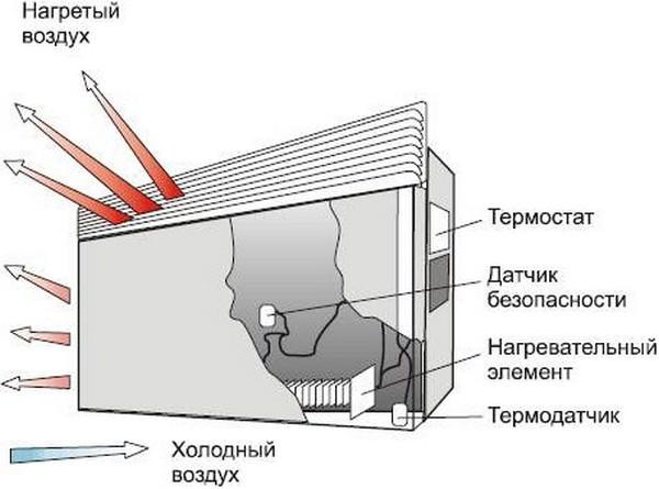 Основной принцип работы конвекторного обогревателя заключается в естественной воздушной циркуляции