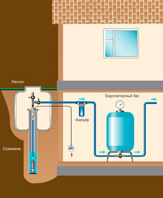 Обеспечить водоснабжением дачный дом возможно своими руками