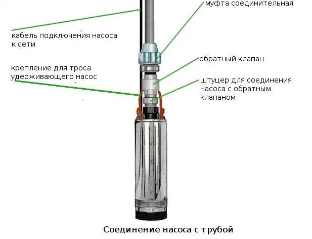 Задачей погружного насосного оборудования является подъем и подача воды из скважины в домовладение