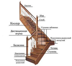 Конструирование деревянной лестницы