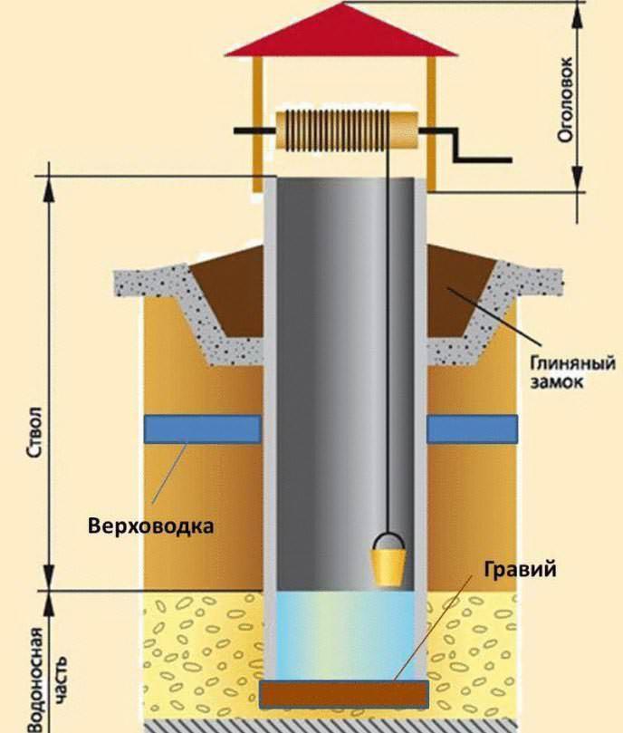 Построить колодец шахтного типа можно из трех частей: оголовок, ствол, водоприемник