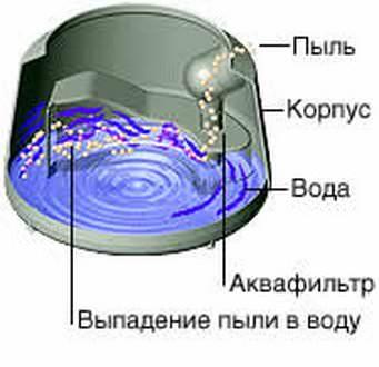 Принцип работы аквафильтра