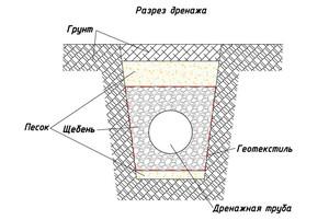 План дренажной системы участка