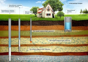 Как пробурить скважину для воды в дом