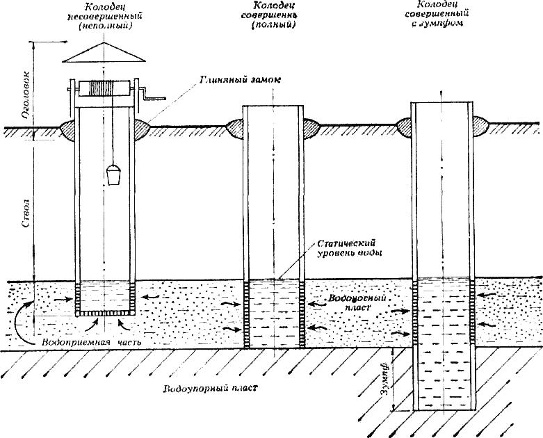 Шахтный колодец оптимально подходит для обустройства своими руками, и заключается в процессе копки ямы и укрепления её стен