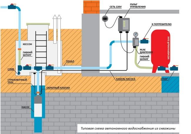 Схема правильного монтажа водоснабжения стандартная