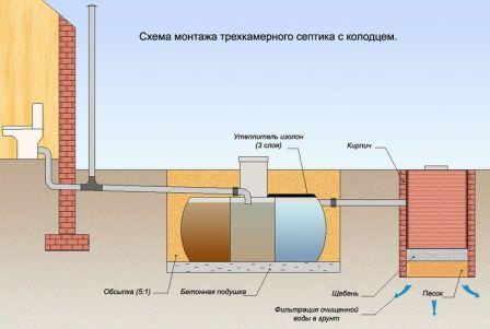 Схема установки дачного септика с дренажным колодцем