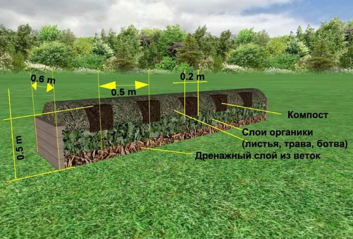 Технология изготовления траншейной теплой гряды достаточно простая