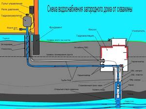 Схема водоснабжения от скважины
