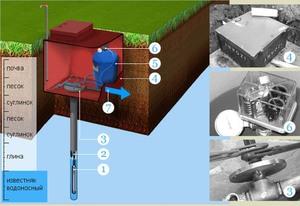 Скважинное водоснабжение - советы