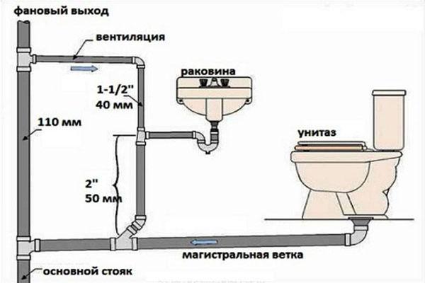 Внутренняя система канализации представлена умывальниками, мойками, раковинами, ваннами, а также приемниками в виде трапов, лотков и воронок