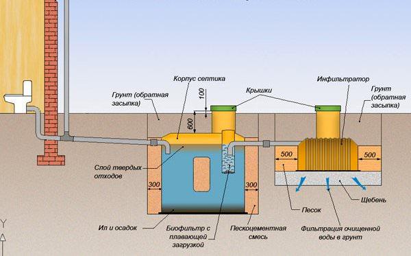 Устанавливать трубопровод нужно с незначительным уклоном в 20%