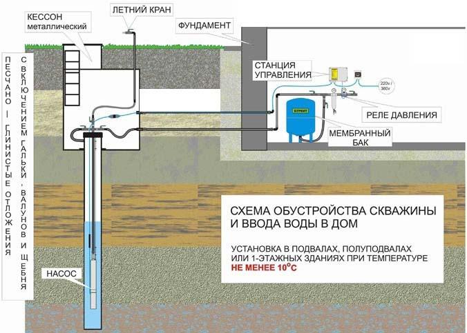 Принцип работы, схема, а также особенности конструкции являются важными параметрами, которые обязательно должны быть учтены при устройстве системы водоснабжения