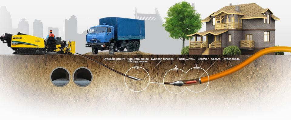 бестраншейной прокладки канализации ГНБ частный сектор